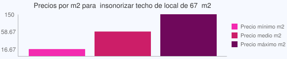 Grafico estadistico del coste por m2 para  insonorizar techo de local de 67  m2